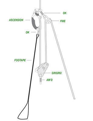 Sada pro výstup po laně - BASIC Petzl - 2