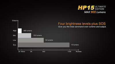 Čelovka Fenix HP15 Ultimate Edition - 4