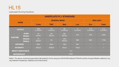 Čelovka Fenix HL15 - 5