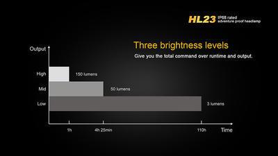 Čelovka Fenix HL23 - oranžovo černá - 7